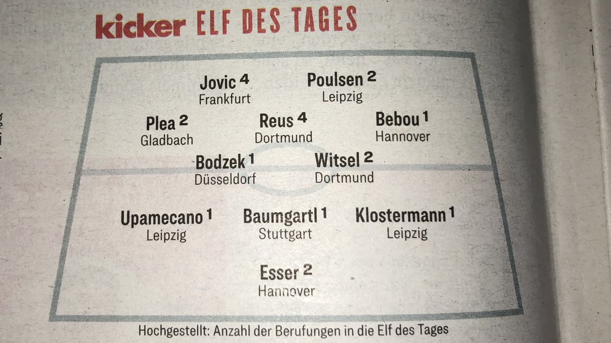 Round 11 Bundesliga Team of the Week 18-19